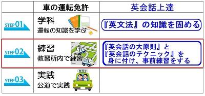 hiro式オンライン英会話スクール英会話練習